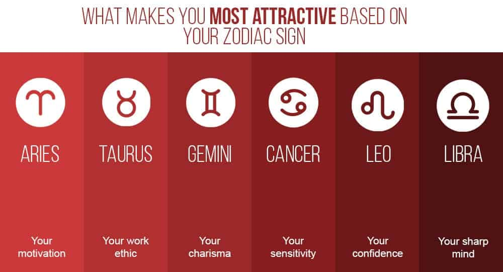 most attractive astrological sign